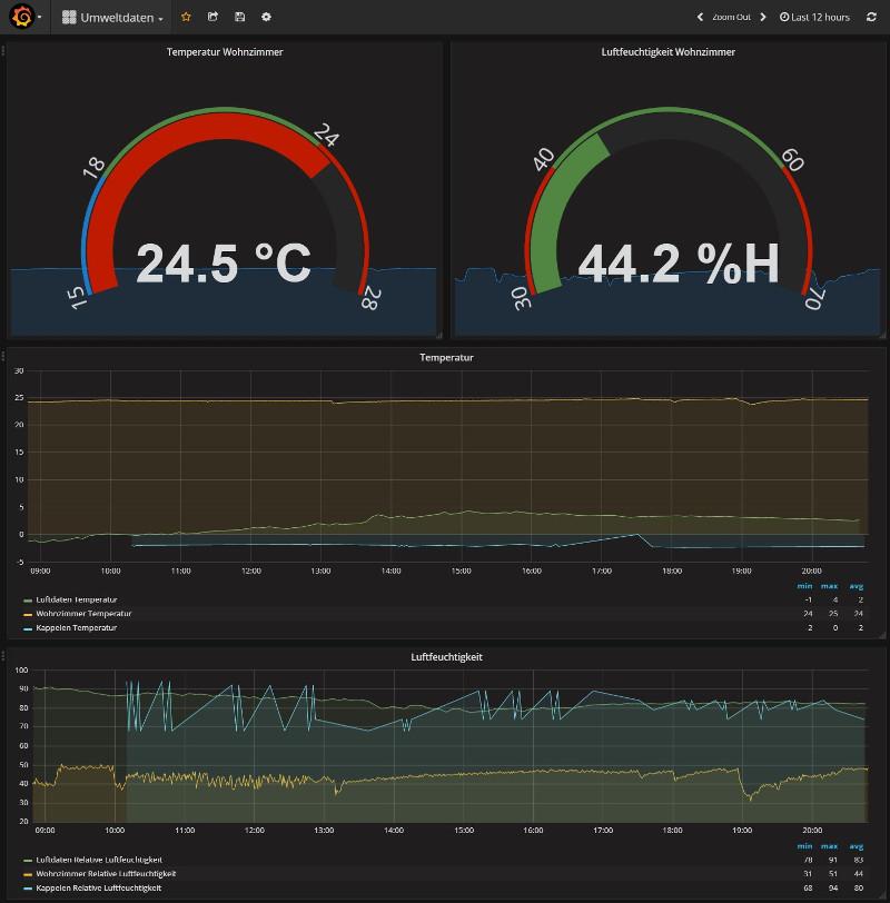 Tutorial ESP8266 Daten vom BME280 über MQTT an HomeAssistant